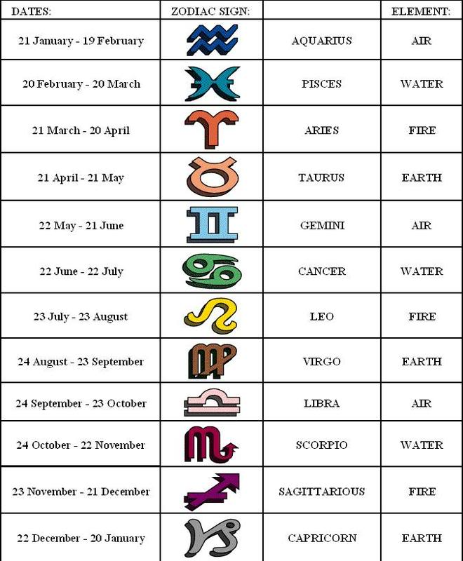 zodiac dates todays date